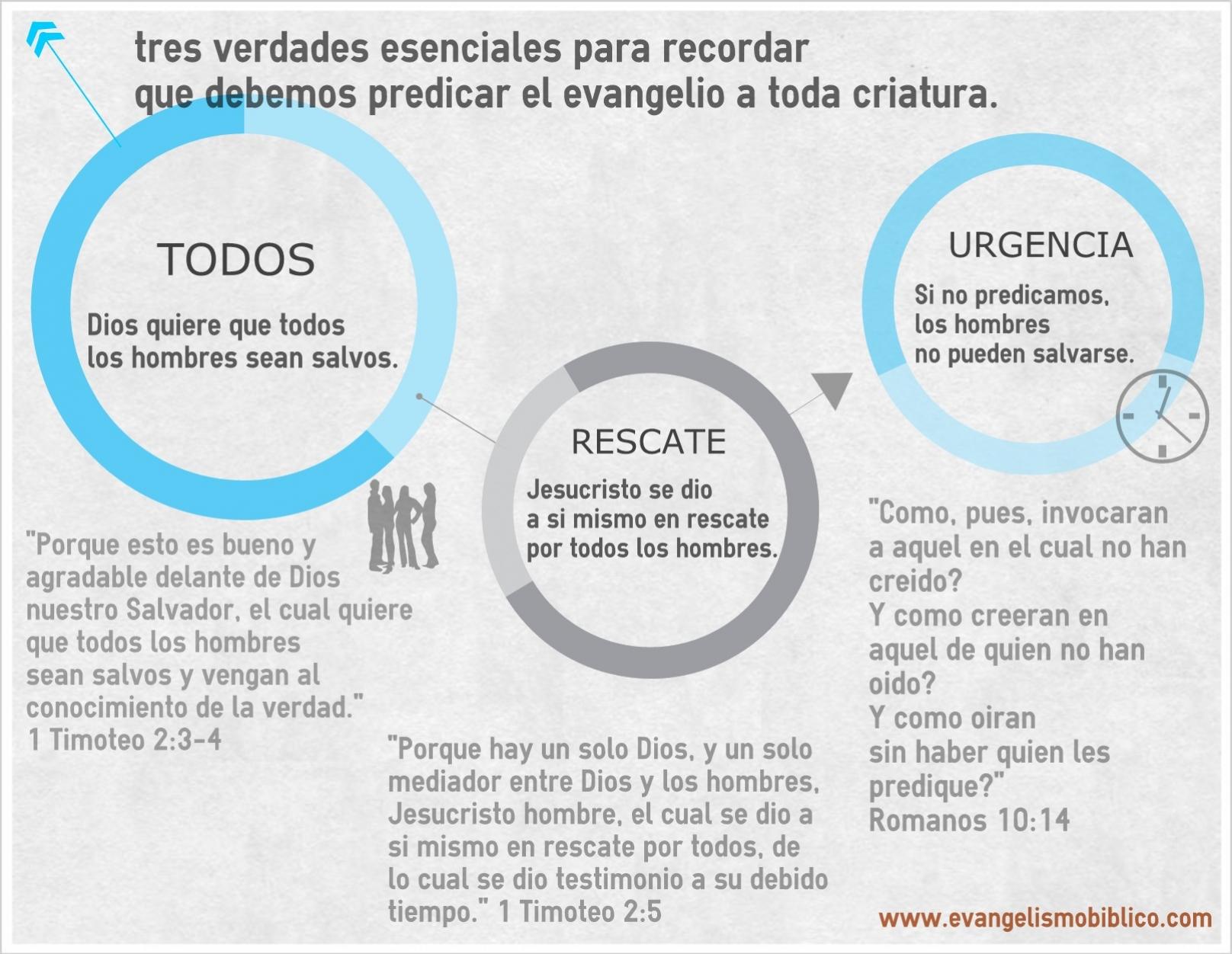 Tres verdades acerca del evangelismo
